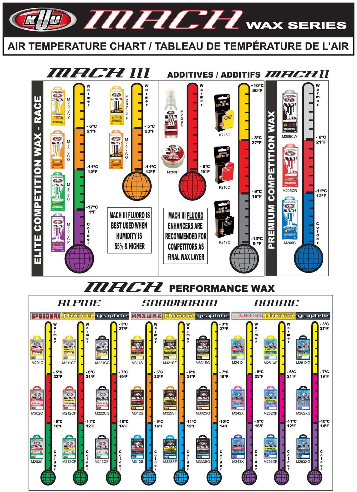 See the kuu air temperature chart to find the best wax for your check the local weather forecast and refer to the chart to make sure youre on the best wax for the conditions nvjuhfo Gallery